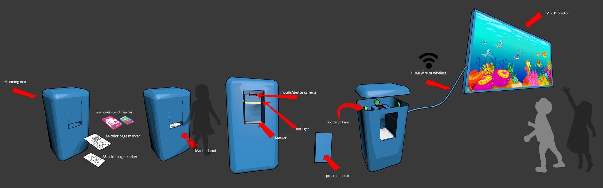 interactive installations explanation